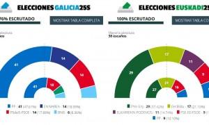 eleccions-galicia-i-euskadi